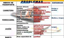 Características de los medios de transporte