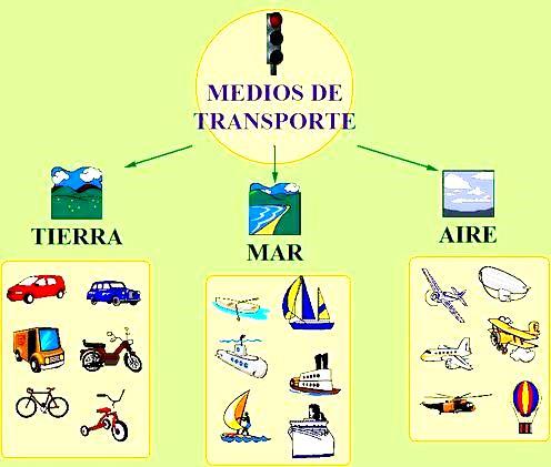 Clasificación de los medios de transporte