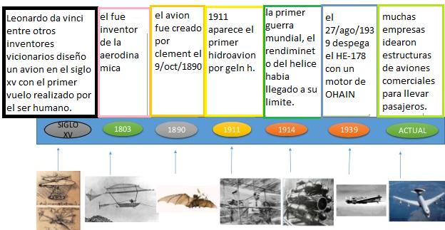 ¿Cómo ha sido la evolución del transporte aéreo?