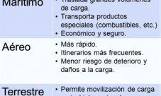 Ventajas y desventajas de los medios de transporte